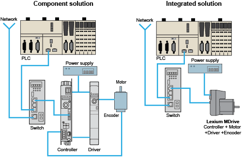 Lexium Mdrive Ethernet Integrated Motion With Industrial