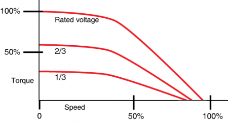 Figure 1: Speed-torque curve of a torque-motor