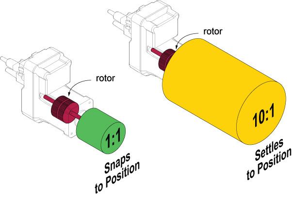 Figure 1: Inertia matching and ringing