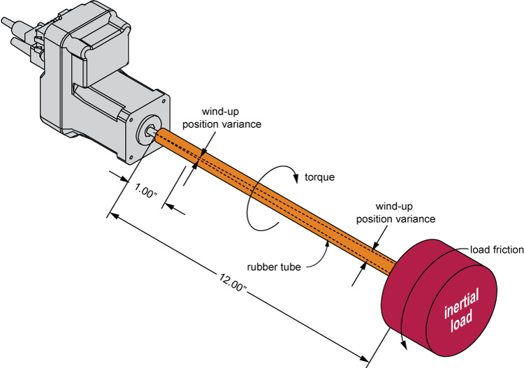 Figure 1: Torsional windup of a rubber tube and load inertia