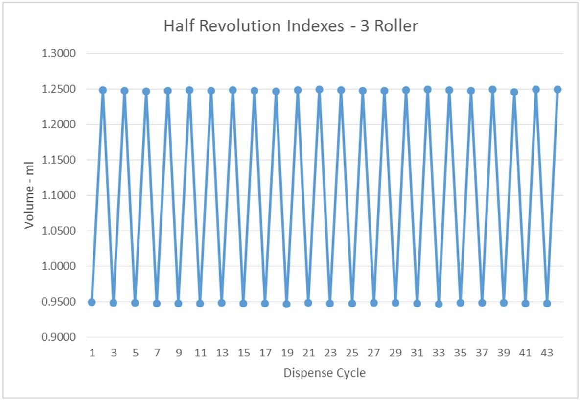 Three roller peristaltic pump half revolution indexes