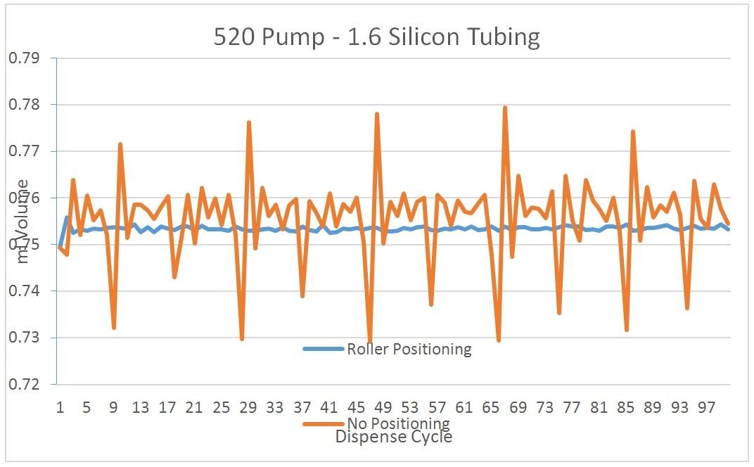 Two roller peristaltic pump dispense