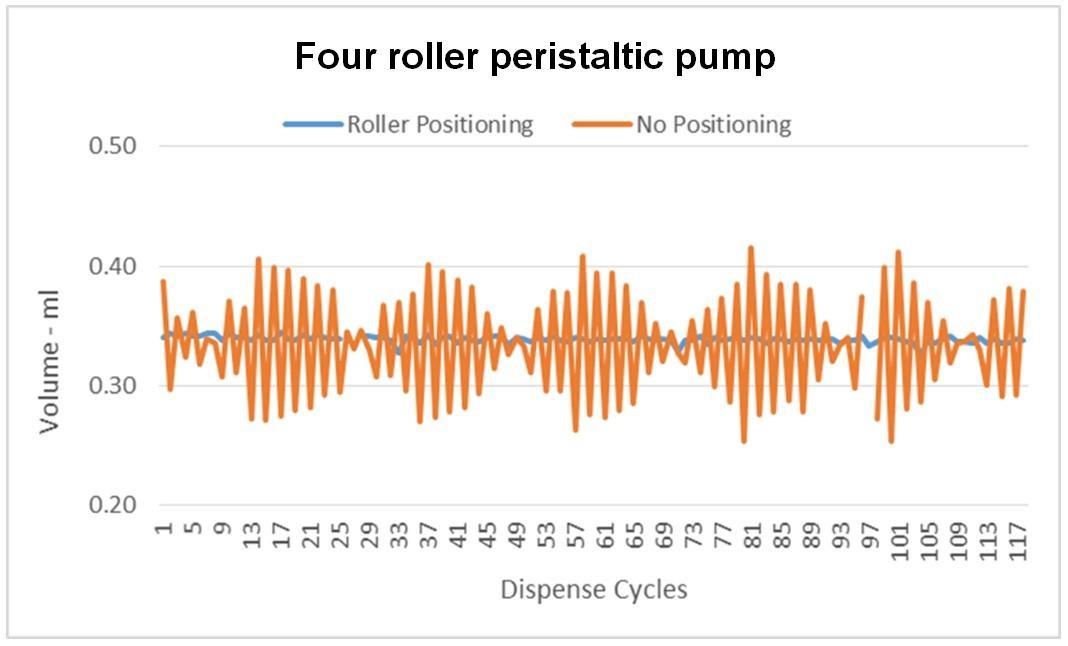 Four roller peristaltic pump dispense