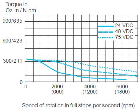 MDI3 NEMA 34 Programmable Motion Control IP20 | Schneider